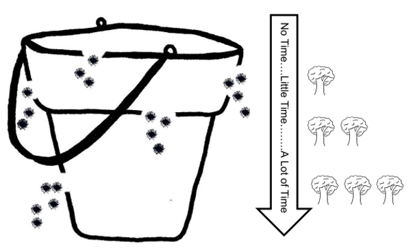 how one's bucket can empty in good environments