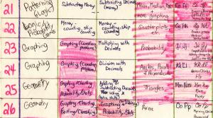 bit of yaag chart